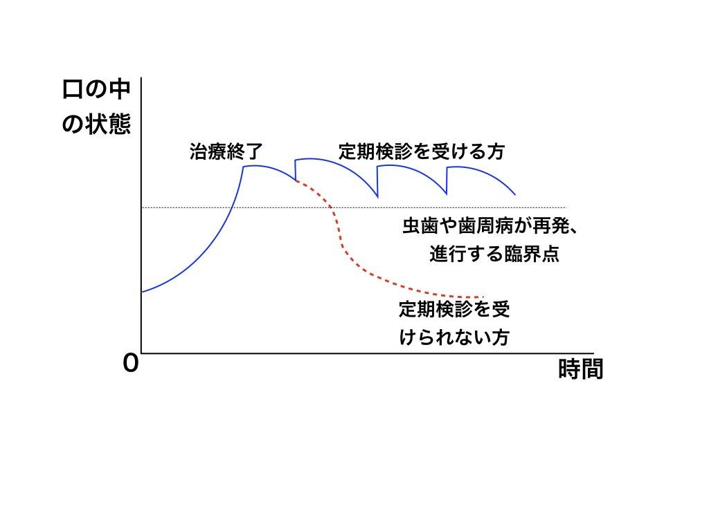 定期健診グラフ