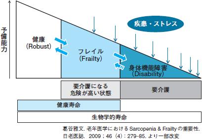 老年医学におけるSarcopenia&Frailtyの重要性グラフ