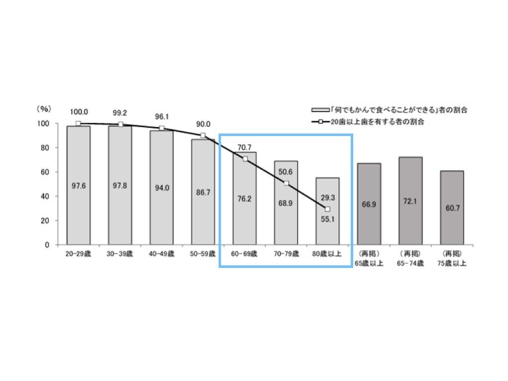 国民健康・栄養調査グラフ