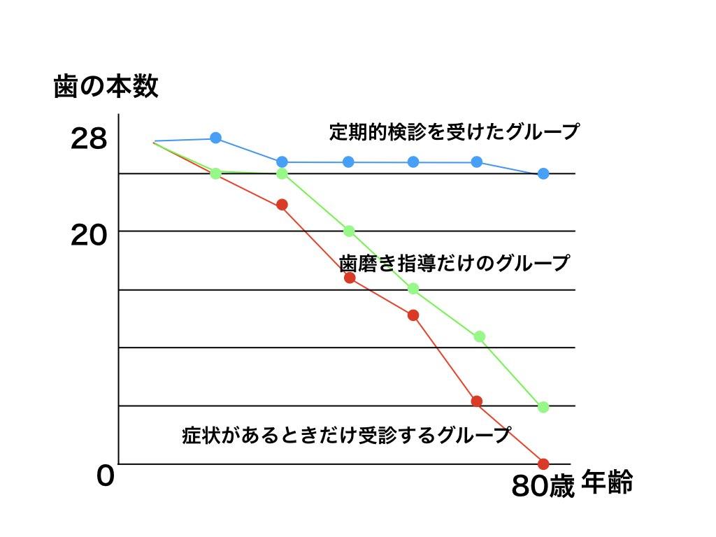 歯の残る本数グラフ
