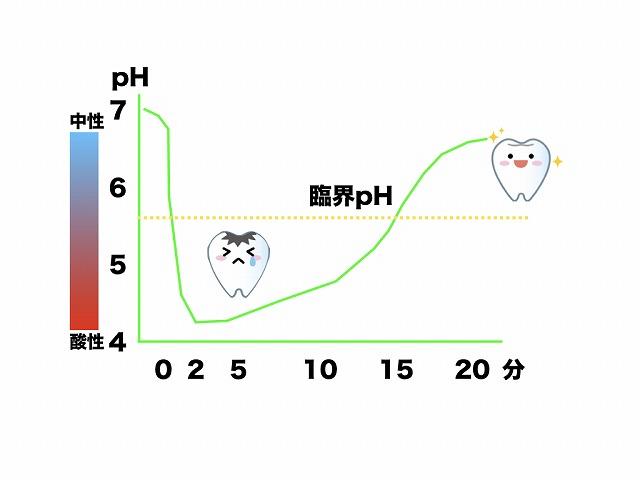 お口のpHグラフ