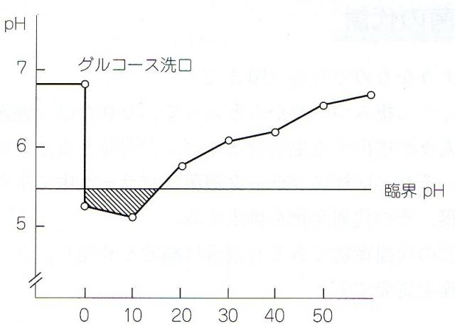 砂糖を口に含んだ後の葉のばい菌のHP変化グラフ